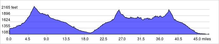 Elevation Profile: +3200 ft / -3500 ft