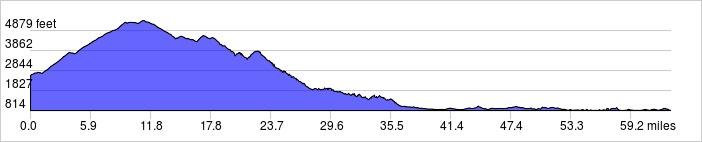 Elevation Profile: +5900 ft / -7700ft