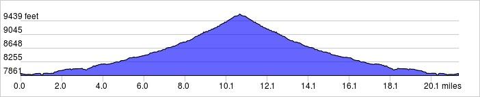 Day 1 Elevation Profile