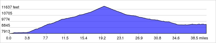 Day 3 Elevation Profile, Segment 1