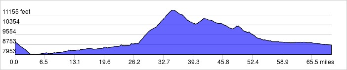 Day 5 Elevation Profile, 70 Miles