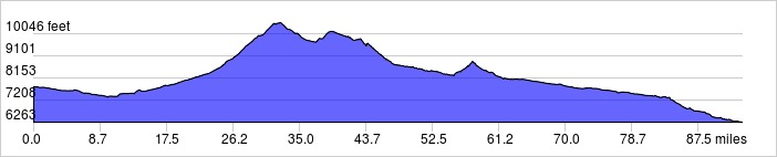 Day 7 Elevation Profile