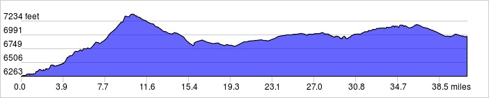 Day 8 Elevation Profile