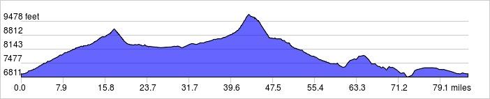 Day 10 Elevation Profile