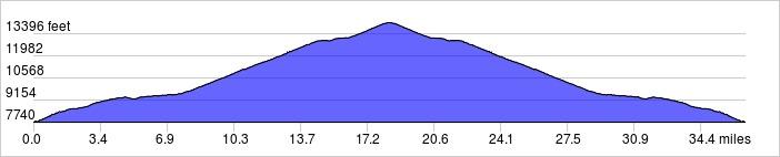 Day 11 Elevation Profile