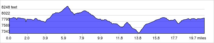 Elevation Profile: +2500 ft / -2500 ft