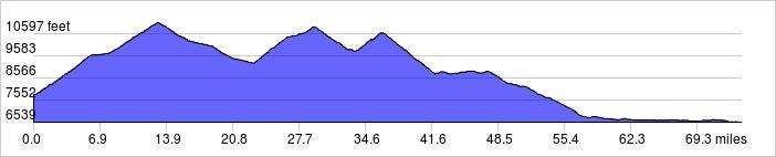 Elevation Profile: +6600 ft / -7900 ft