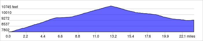 Elevation Profile: +3400 ft / -1900 ft