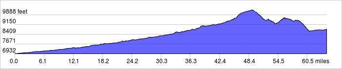 Elevation Profile: 65 mi +4800 ft / -2900 ft