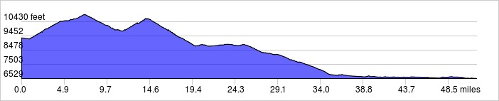 Elevation Profile: +3300 ft / -6100 ft