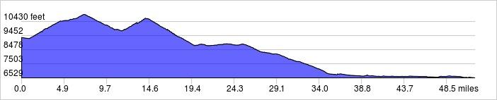Elevation Profile: +3300 ft / -6100 ft