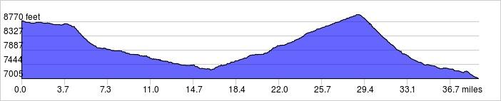 Elevation Profile: +1900 ft / -3700 ft