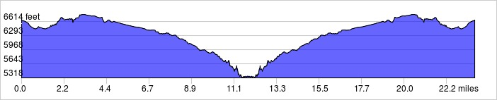 Elevation Profile: +2300 ft / -2300 ft