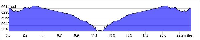 Elevation Profile: +2300 ft / -2300 ft