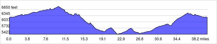 Elevation Profile: +2500 ft / -2500 ft