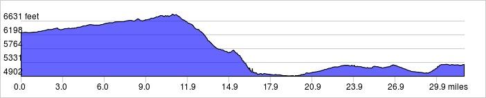 Elevation Profile: +1600 ft / -2600 ft