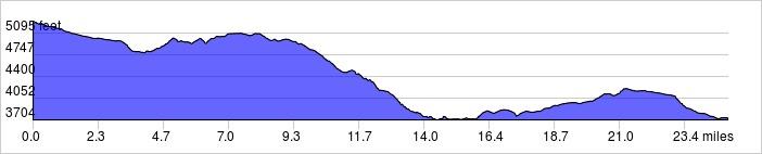 Elevation Profile: +1200 ft / -2700 ft