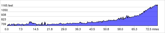 Day 1 Elevation Profile