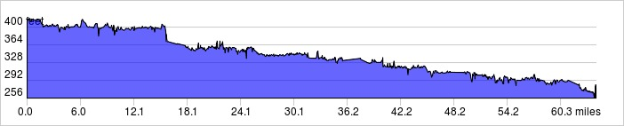 Day 4 Elevation Profile
