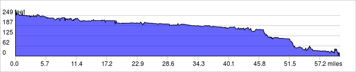 Day 5 Elevation Profile