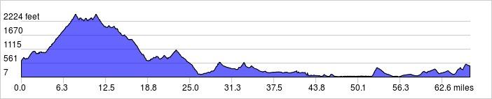 Elevation Profile: 67 mi +6260 ft / -6475 ft