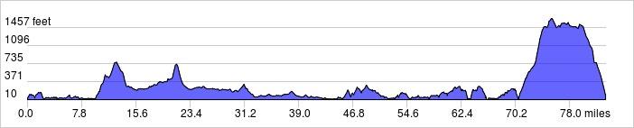 Elevation Profile: 83 mi +6130 ft / -6050 ft