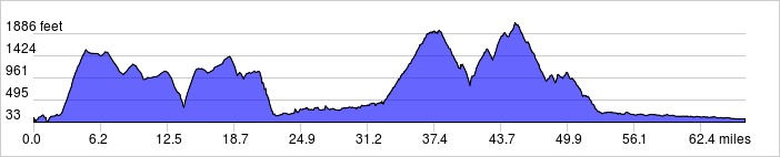 Elevation Profile: 67 mi +7915 ft / -7920 ft