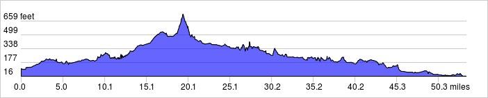 Elevation Profile: 54 mi +1970 ft / -2050 ft