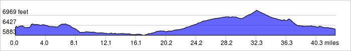 Elevation Profile: +2450 ft / -2550 ft