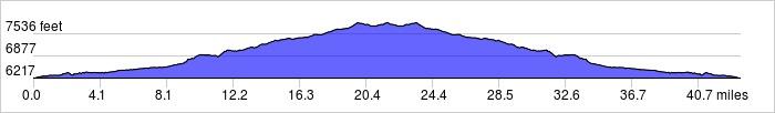 Elevation Profile: +2450 ft / -2450 ft