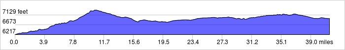 Elevation Profile: +2045 ft / -1300 ft
