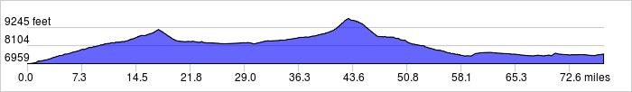 Elevation Profile: +5010 ft / -4410 ft