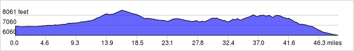 Elevation Profile: +4045 ft / -4945 ft
