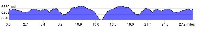 Elevation Profile: 2395 ft / -2395 ft