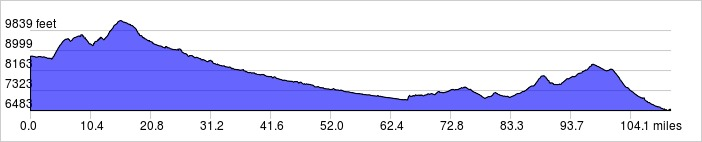Elevation Profile: +5970 ft / -8190 ft